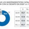 Un 58,6% de los españoles cree que los separatistas catalanes seguirán con su desafío soberanista