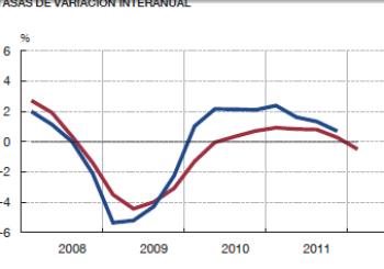 Evolución del PIB, fuente Banco de España
