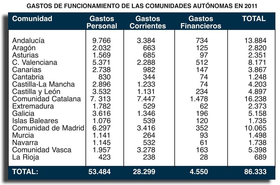 17 comunidad autonoma: