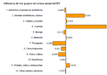 Gasolinas, vestido, calzado lo que más han influído en la subida del IPC