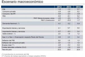 Cuadro macroeconómico de 2012, 2013 y 2014. / Ministerio de Economía