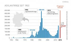 2015 superará las peticiones de asilo de 1992, durante la Guerra de Yugoslavia | Fuente: Die Welt