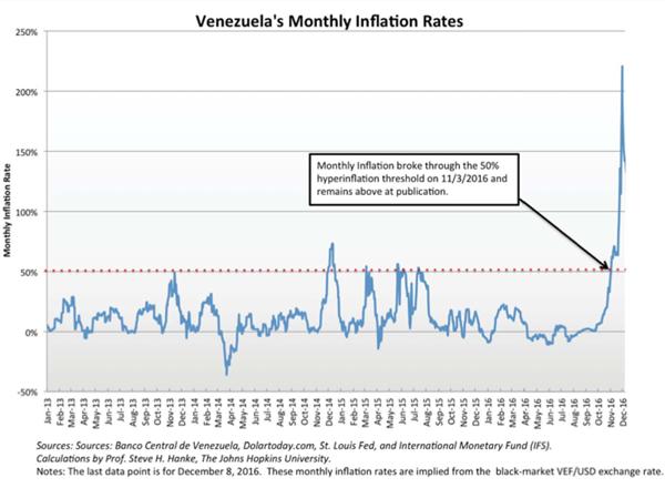 """El recuadro """"Índice de inflación de Venezuela"""", parte del informe de Hanke, señala que la """"inflación mensual quebró el umbral de la hiperinflación del 50% el 3 de noviembre de 2016 y se mantiene por encima hasta el momento"""""""
