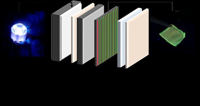 Esquema de una pantalla con un sistema de retroilumimación y filtros de colores basados en proteínas luminiscentes.