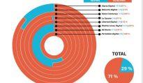 Gráfico realizado por el Observatorio del Discurso del Odio en los Medios.