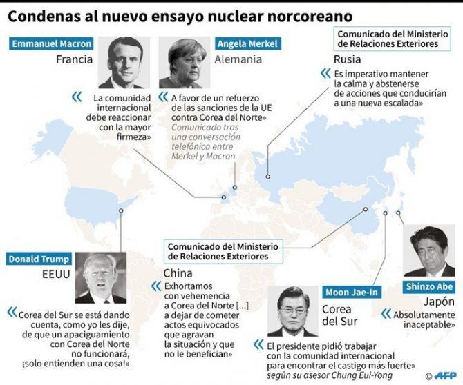 Las principales reacciones de la comunidad internacional al sexto ensayo nuclear de Corea del Norte, que afirmó haber probado una bomba H