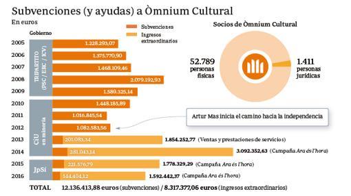 Subvenciones y ayudas recibidas por Òmnium Cultural- ABC