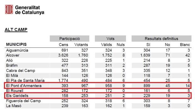 En algunos pueblos catalanes hubo más votos que personas censadas