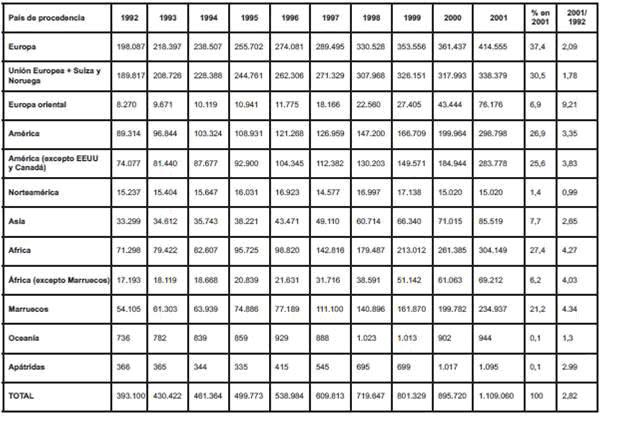 Tabla 3.- Movimientos migratorios Fuente: ACNUR (2000) Carlos M. Abella Vázquez Universidad de La Coruña