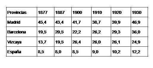 Fuentes: NADAL, J. (1976); Censos de población.