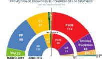 Reparto de escaños en el Congreso tras unas elecciones generales, según las estimaciones de Key Data en marzo
